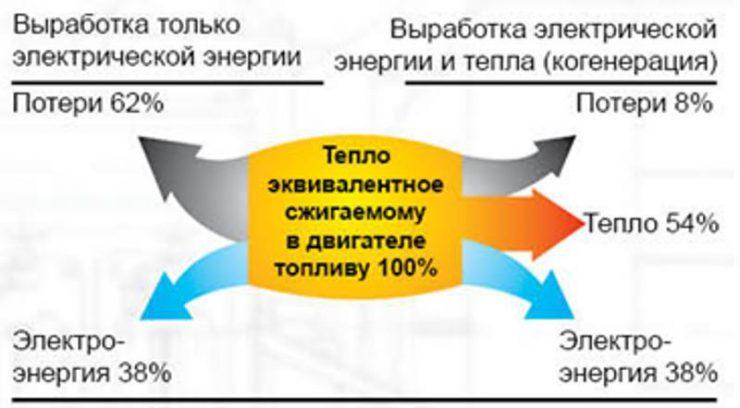Сравнительный баланс когенерационной установки